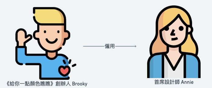 Brooky 與 Annie 關係圖