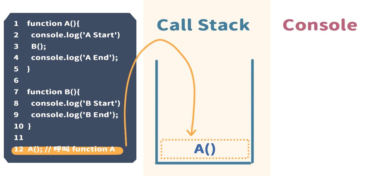 到 12 行,執行 A(),並且將 A() 放入 Call Stack 內