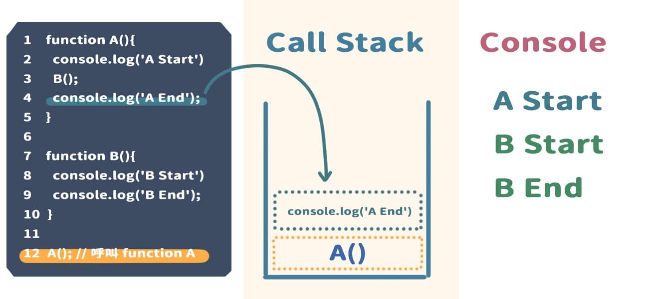 到 4 行,執行 console.log('A End'),並且將它放入 Call Stack 內