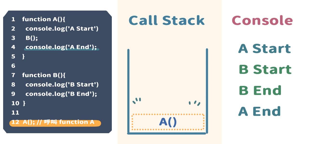 執行完 console.log('A End'),並且將內容顯示在 Console 上,將 console.log('A End') 從 Call Stack 中移除