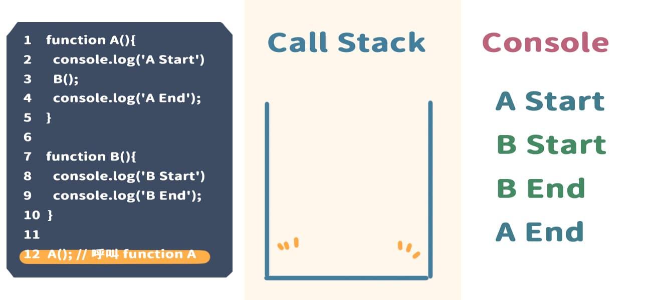 執行完 A(),並且從 Call Stack 中移除