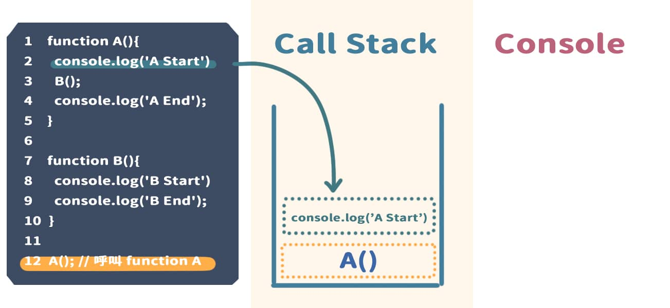 到 2 行,執行 console.log('A Start'),並且將它放入 Call Stack 內