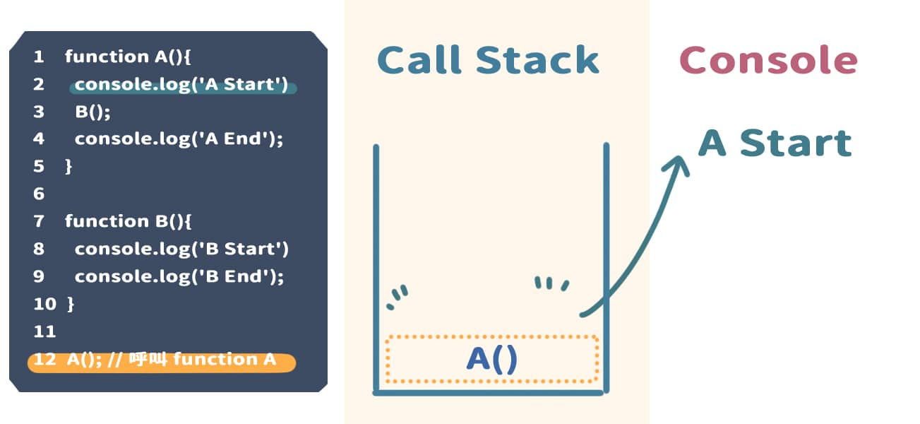 執行完 console.log('A Start'),並且將內容顯示在 Console 上,將 console.log('A Start') 從 Call Stack 中移除