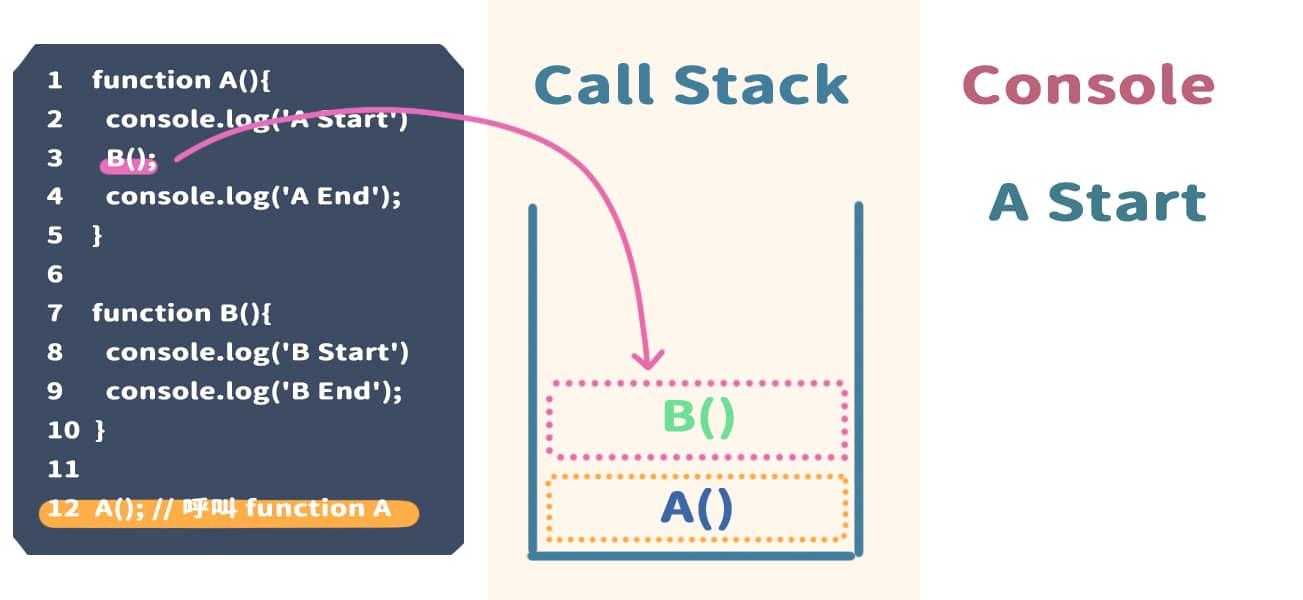 到 3 行,執行 B(),並且將 B() 放入 Call Stack 內