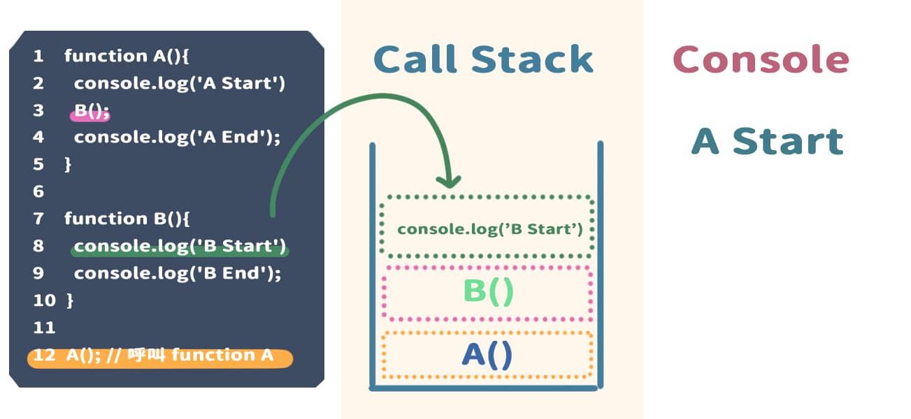到 8 行,執行 console.log('B Start'),並且將它放入 Call Stack 內