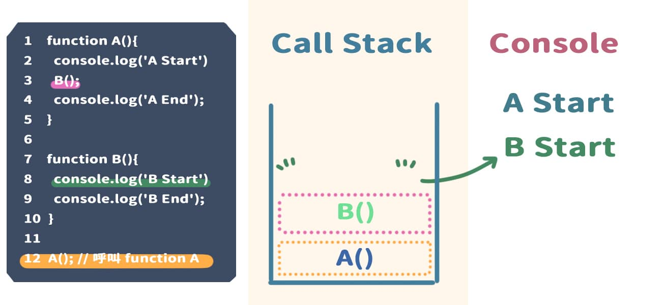 執行完 console.log('B Start'),並且將內容顯示在 Console 上,將 console.log('B Start') 從 Call Stack 中移除