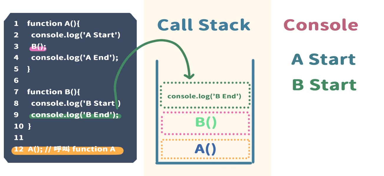 到 9 行,執行 console.log('B End'),並且將它放入 Call Stack 內