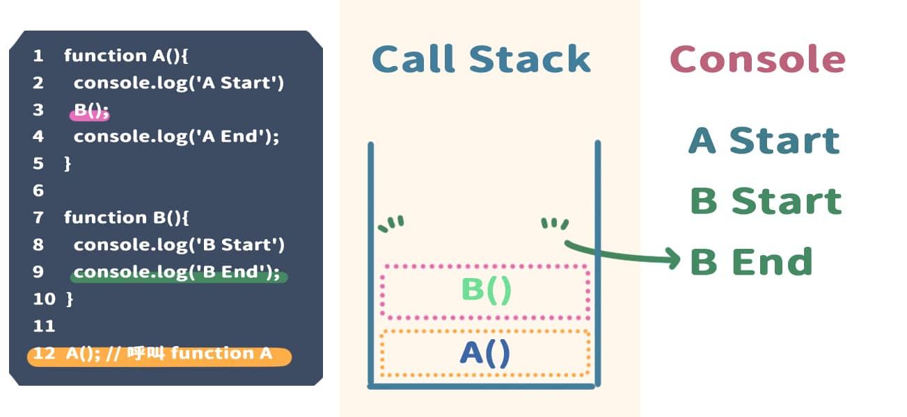 執行完 console.log('B End'),並且將內容顯示在 Console 上,將 console.log('B End') 從 Call Stack 中移除