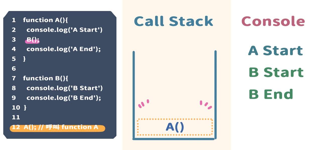 執行完 B(),並且從 Call Stack 中移除