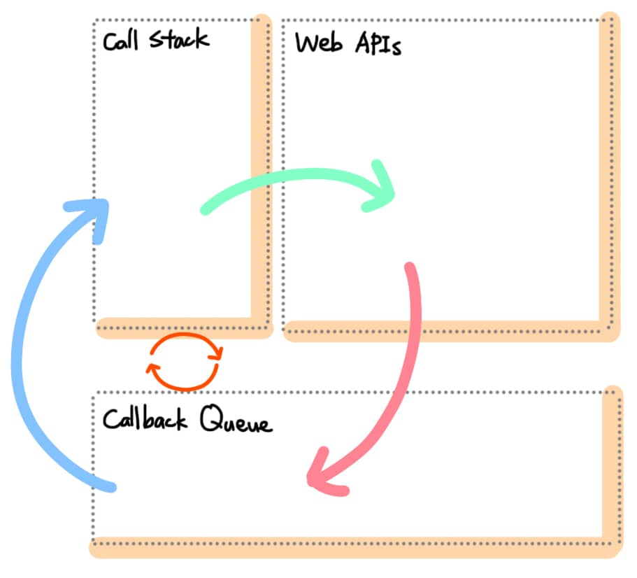 Event Loop 架構與流程圖