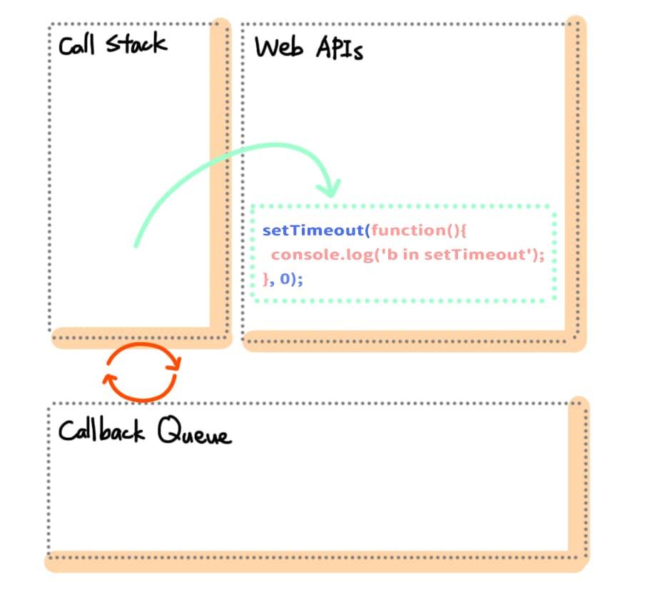 當執行到第 4 行的時候,會將這段程式碼移動到 Web APIs 的區塊內,等待 0 秒