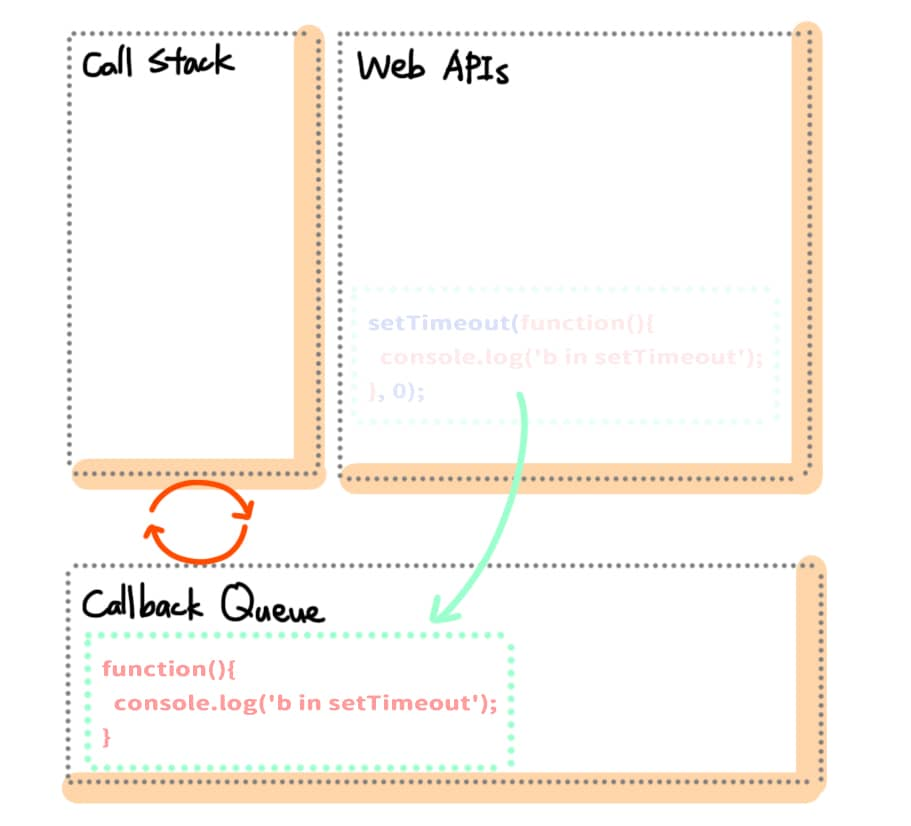 將 setTimeout 的 Callback Function 放入 Callback Queue 內排隊