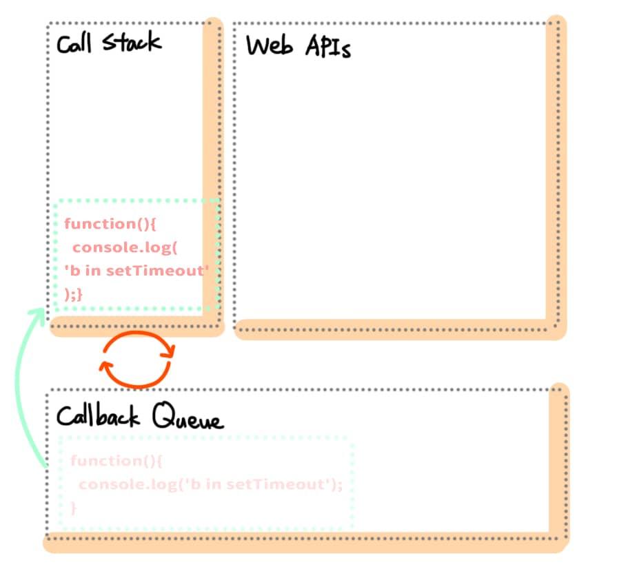 就將 Callback Queue 的 Callback Function 推到 Call Stack 執行