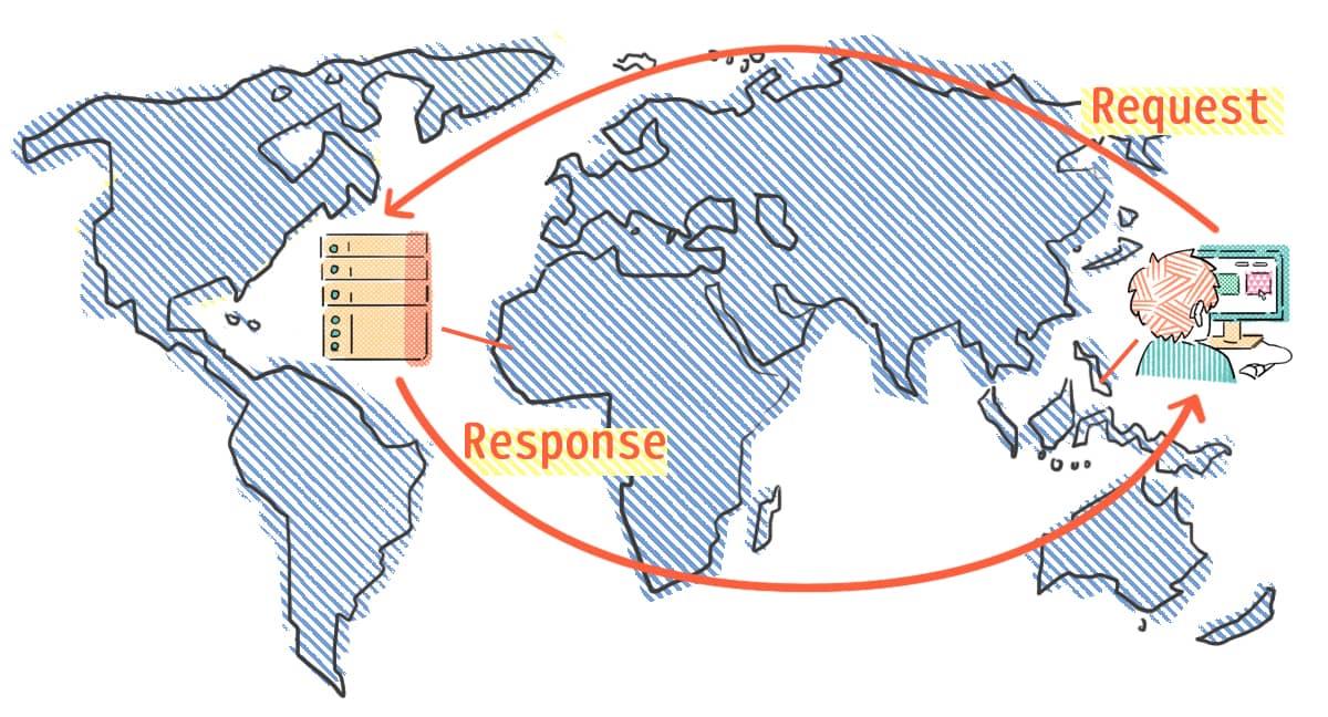 實際使用者與伺服器之間的地理位置距離