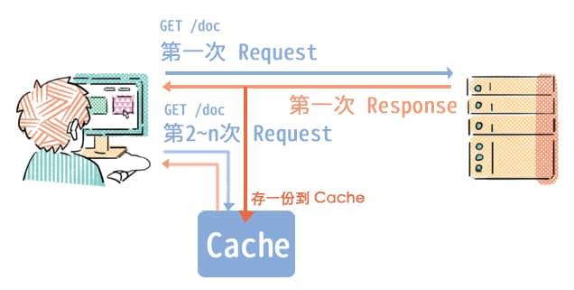 使用 Cache