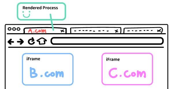 一個分頁裡有 3 個網站(A.com、B.com、C.com)