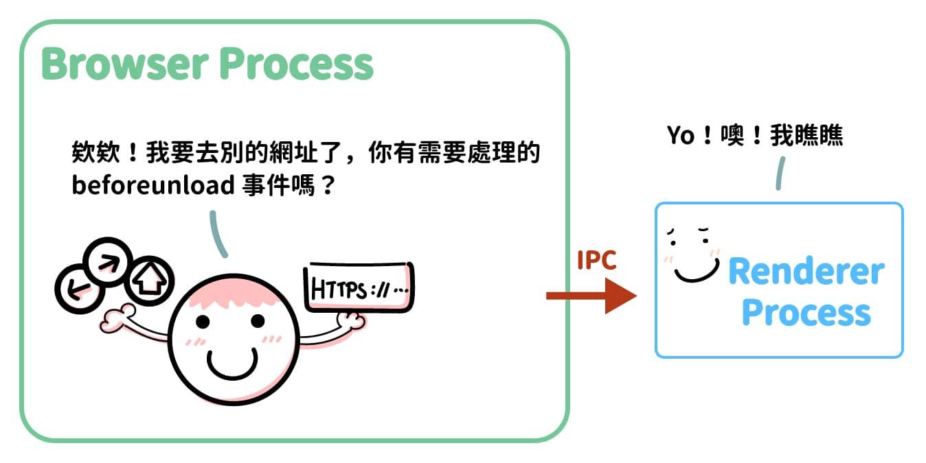 Browser Process 與目前的 Renderer Process 確認是否有針對 beforeunload 的設定