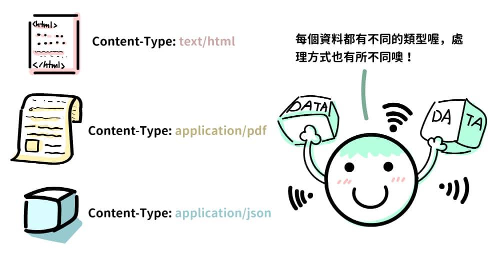 回應資料所帶的不同 Content-Type