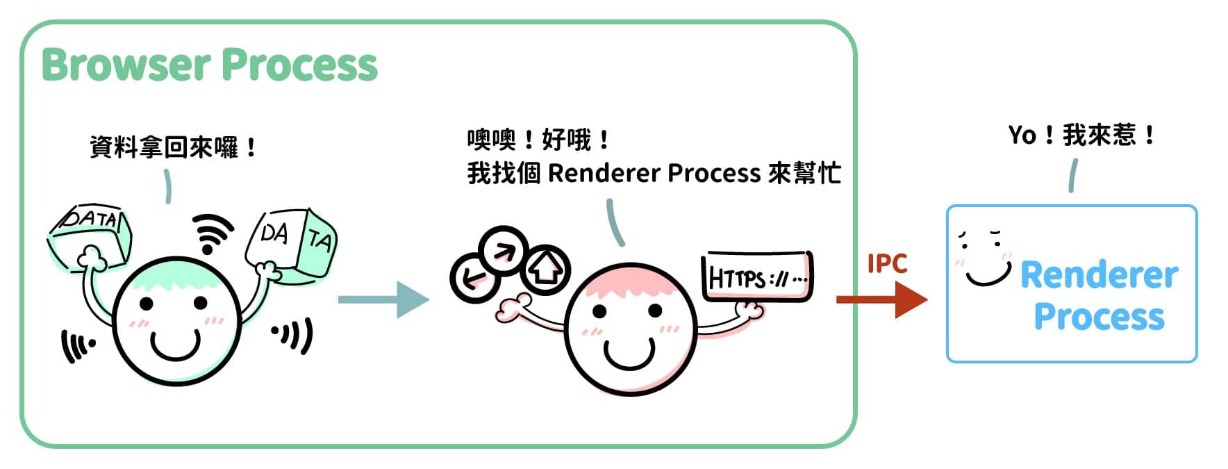 Browser Process 就會透過 IPC 的方式通知 Renderer Process 執行 Navigation