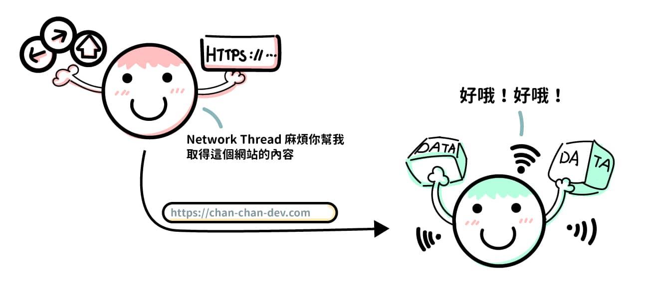 UI Thread 呼叫 Network Thread 去取得網站的內容