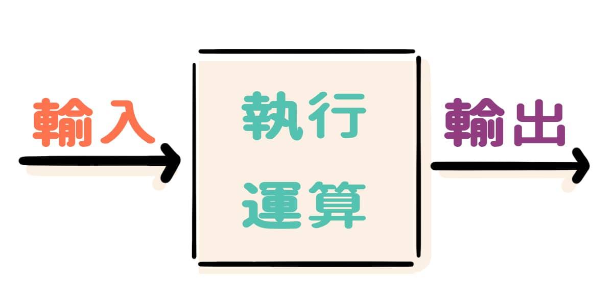 輸入 -> 執行運算 -> 輸出