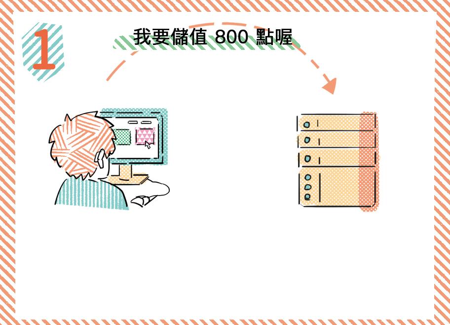 Session HTTP發起請求階段