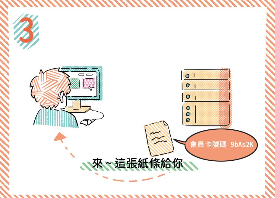 Session 伺服器將這組會員卡卡號寫在小紙條上 Cookie 回覆給使用者